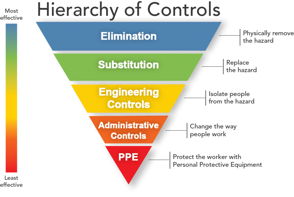 Heirarchy of control