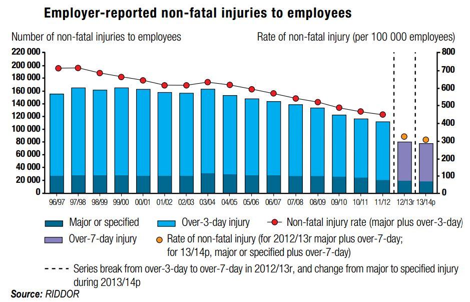 Injuries Chart