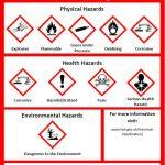 Hazardous Symbols Have Changed